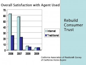 Real Estate Agent Client Satisfaction Ratings