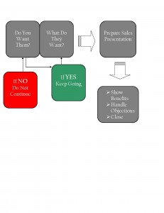 interview flow chart