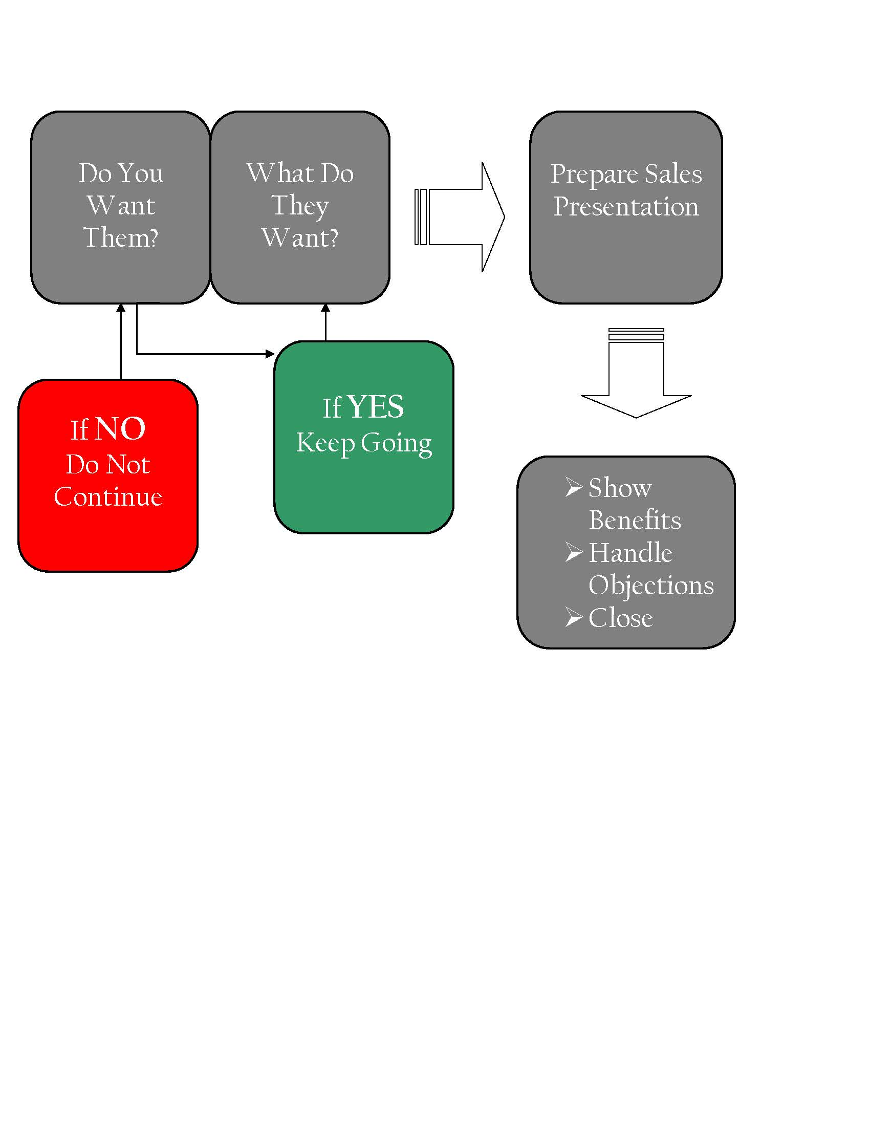 is the listing presentation doa interview flow chart