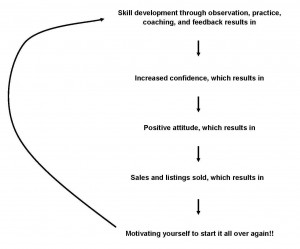 skill development and confidence cropped